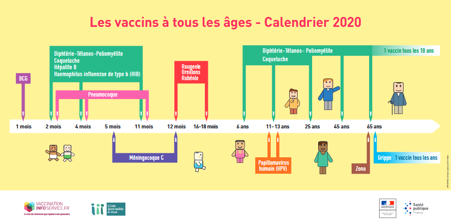 vaccination calendrier 2020